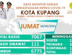 Jumlah Pasien Covid-19 di Kota Kupang Naik Lagi